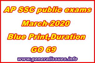 SSC-2020-Exampattern