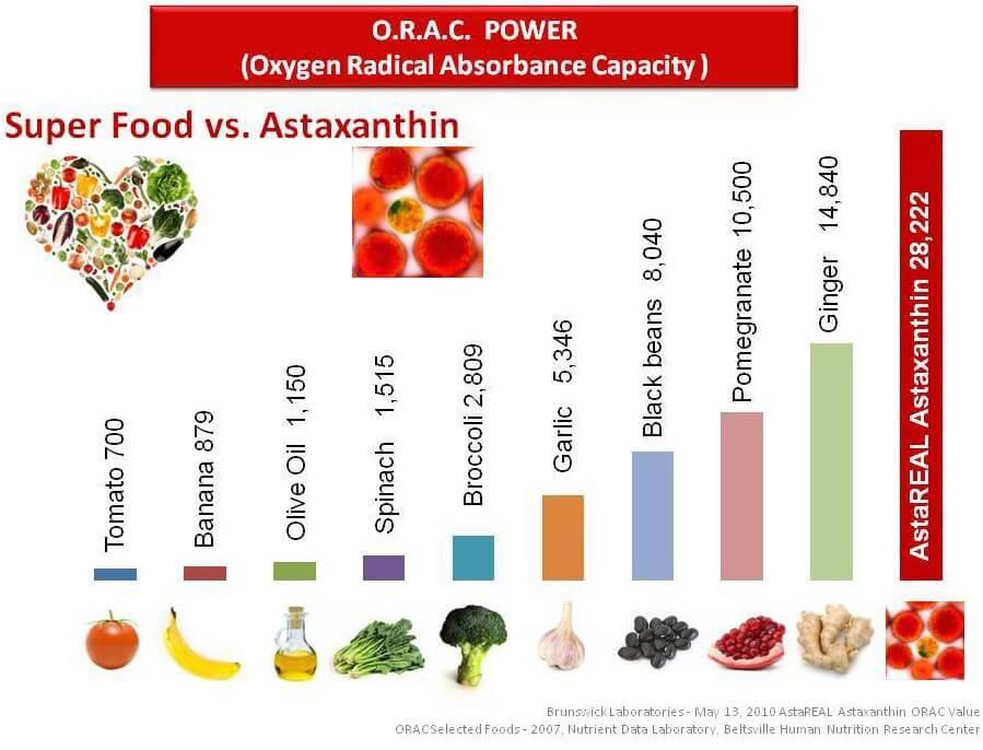 Astaxanthin Super Antioksidan