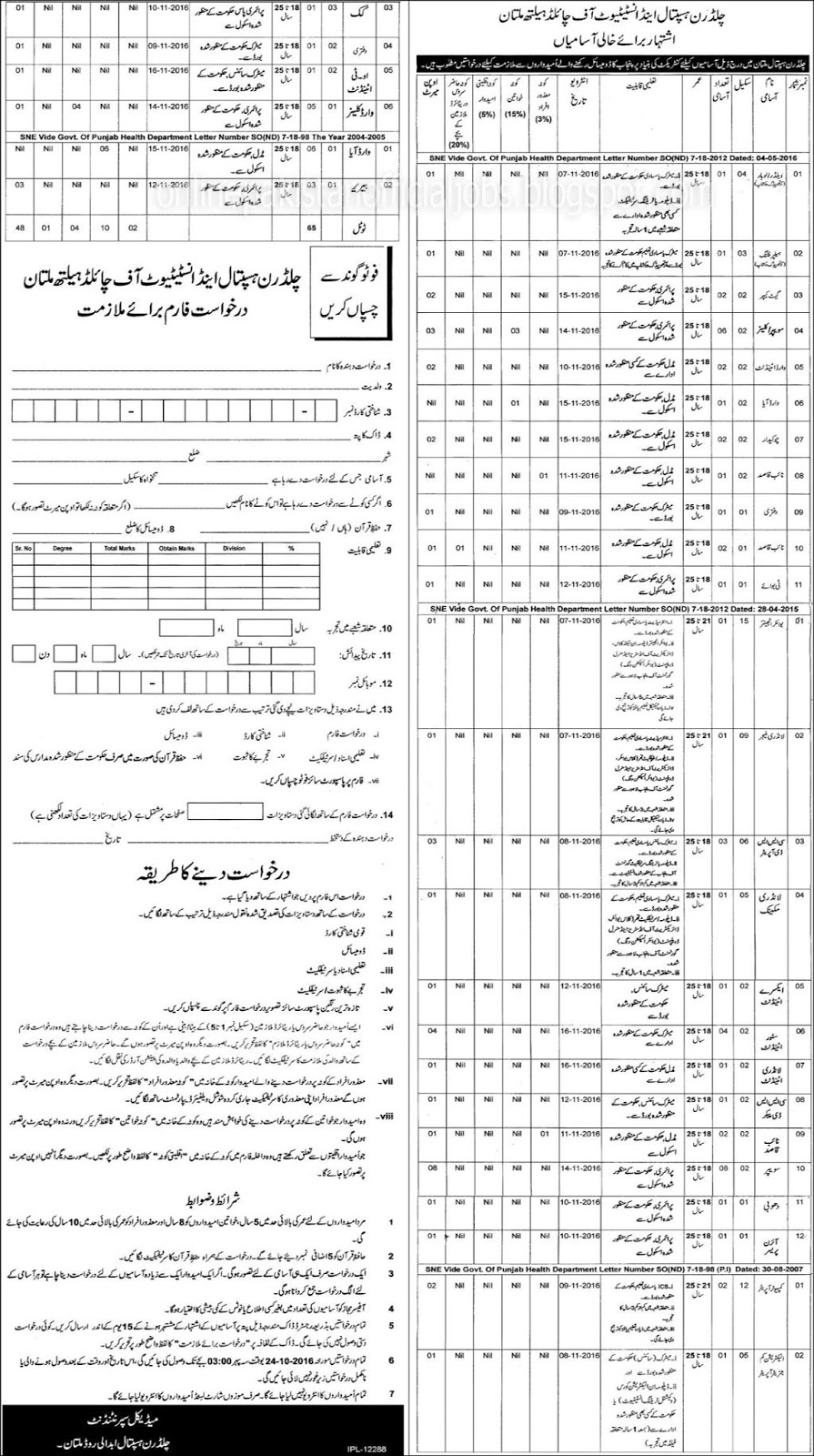 Jobs in Children Hospital and Institute of Child Health Multan