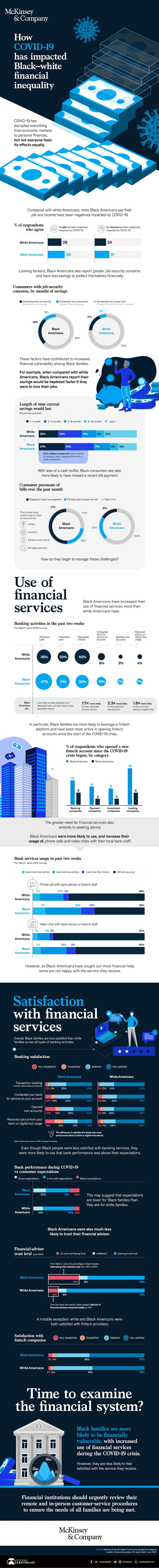 How COVID-19 Has Impacted Black-White Financial Inequality #infographic