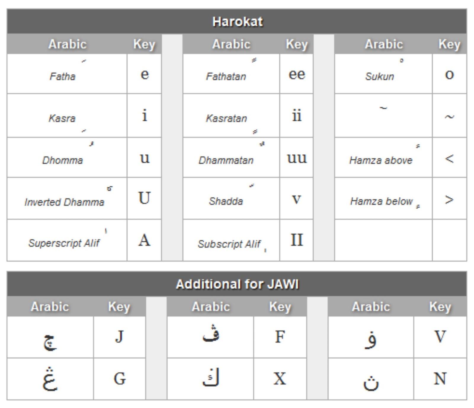9aba7 2l5air! Texting, Arab style