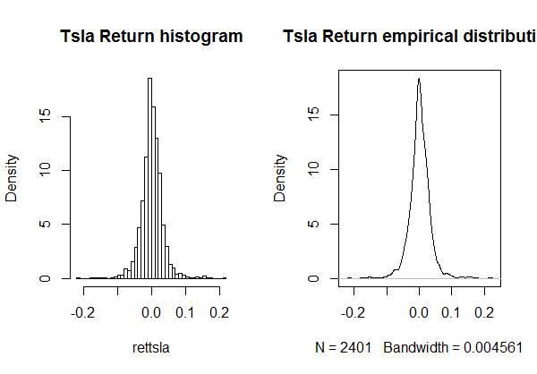 'Tsla Return EDF - upper tail