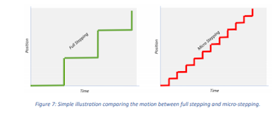 Motion Controller and Driver Selection Tips You Should Know