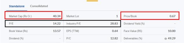 INDBANK share price, finvestonline.com