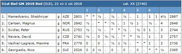 Le classement après 6 rondes