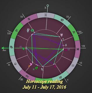 Horoscope July 11 - July 17 Libra, Scorpio, Sagittarius, Capricorn, Aquarius, Pisces