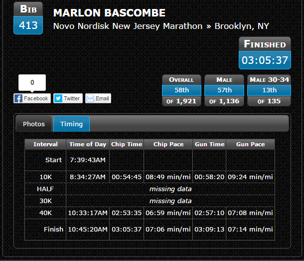 Suspicious Boston Qualifying Result for Team Lean Strong