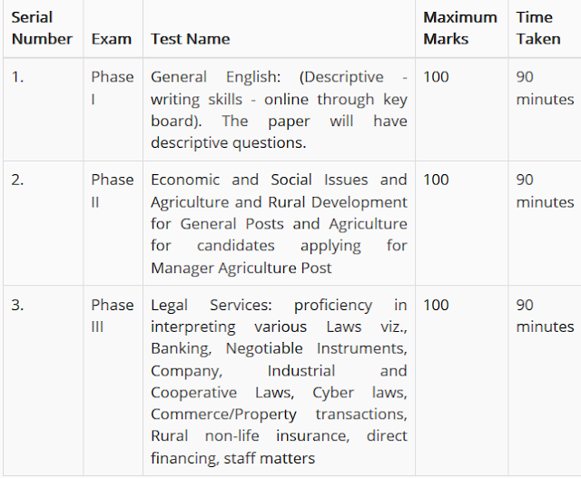 NABARD Grade A 2020 Mains Exam Pattern