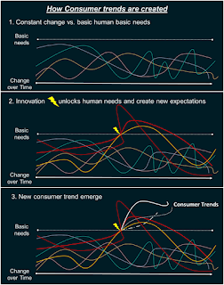 How consumer trends are created