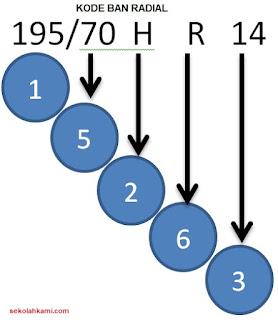 cara membaca Kode ban radial