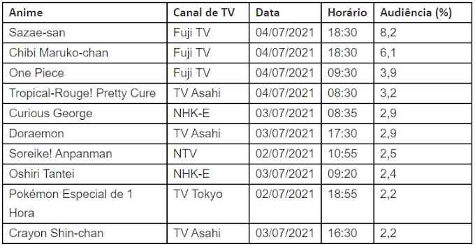 Veja o Ranking de Audiência dos Animes no Japão de 28 de junho a 4 de julho