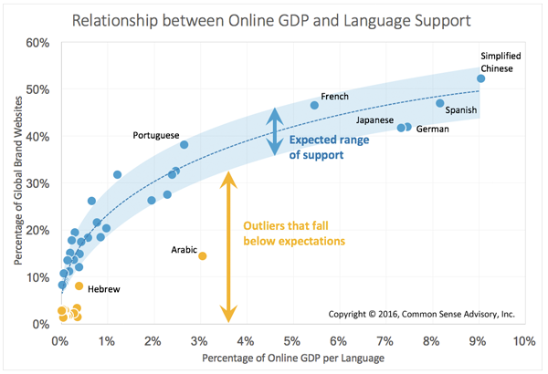 translation and localization  services  web globalisation