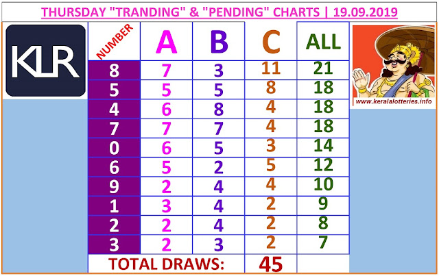 Kerala lottery result ABC and All Board winning number chart of latest 45 draws of Thursday Karunya plus  lottery. Karunya plus  Kerala lottery chart published on 19.09.2019