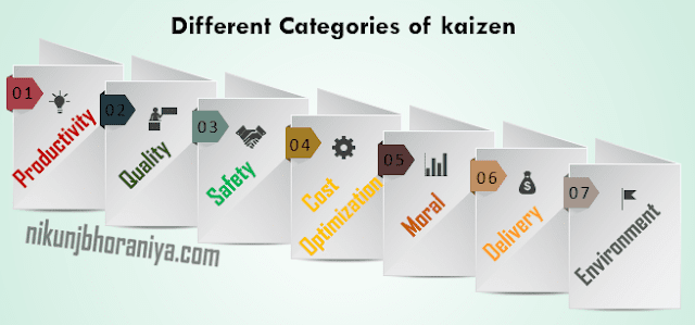 Different Categories of Kaizen
