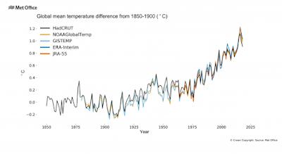 Bukti Bahwa Perubahan Iklim Benar Terjadi