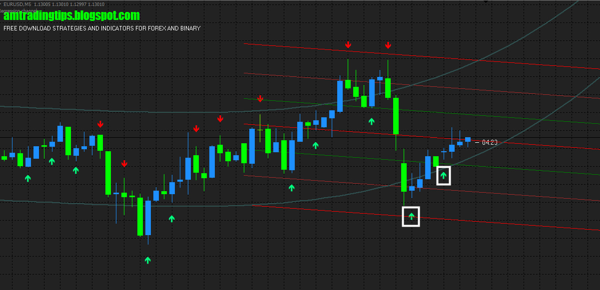 Most Accurate Non Repaint Binary Indicator ~ AM Trading Tips