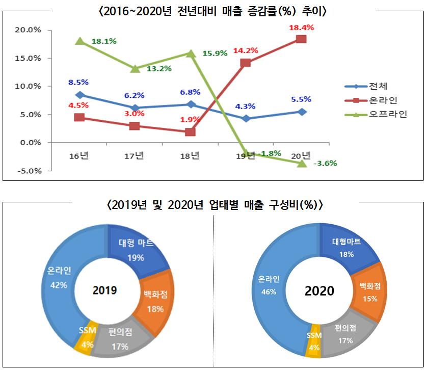 2020년 주요 유통업체 매출 오프라인 3.6% 감소, 온라인 18.4% 증가