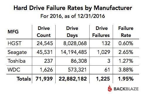 Ποσοστά μετρήσεων για σκληρούς δίσκους κατά εταιρία 2016