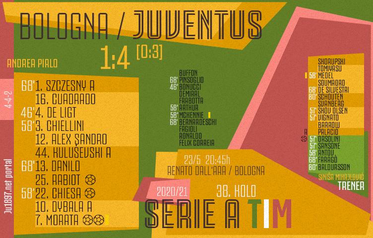 Serie A 2020/21 / 38. kolo / Bologna - Juventus 1:4 (0:3)