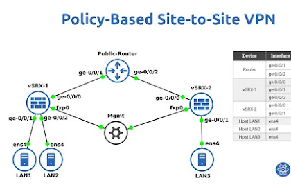 Configure and Troubleshoot Policy-Based Site-to-Site VPN in Juniper SRX