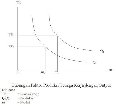 Hubungan Faktor Produksi Tenaga Kerja dengan Output