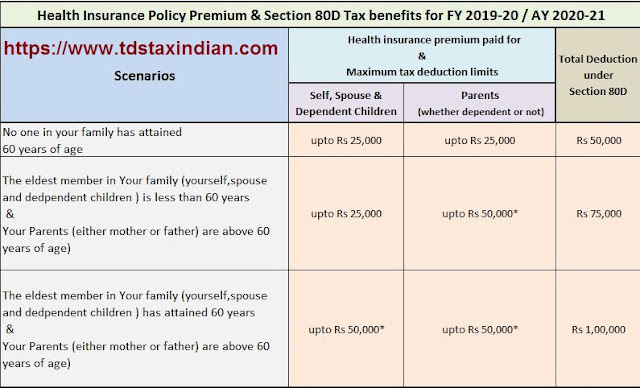 INCOME TAX DEDUCTIONS U/s 80D FOR F.Y 2019-20 & A.Y 2020-21, WITH AUTOMATED INCOME TAX ALL IN ONE TDS ON SALARY FOR WEST BENGAL GOVT EMPLOYEES FOR F.Y. 2019-20 AS PER ROPA 2019 2