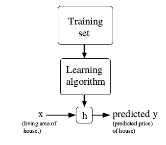 Note 2: Linear regression - Python demos ~ Tech It Yourself