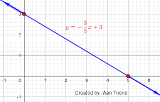 materi matematika kelas 8 tentang persamaan garis lurus