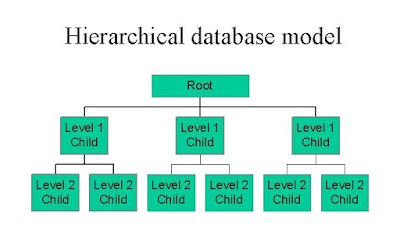 Hierarchical TreeView
