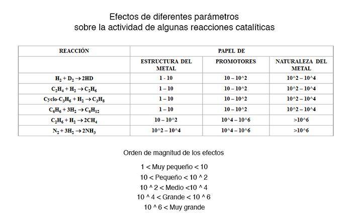 Efectos de diferentes parámetros sobre la actividad de reacciones catalíticas