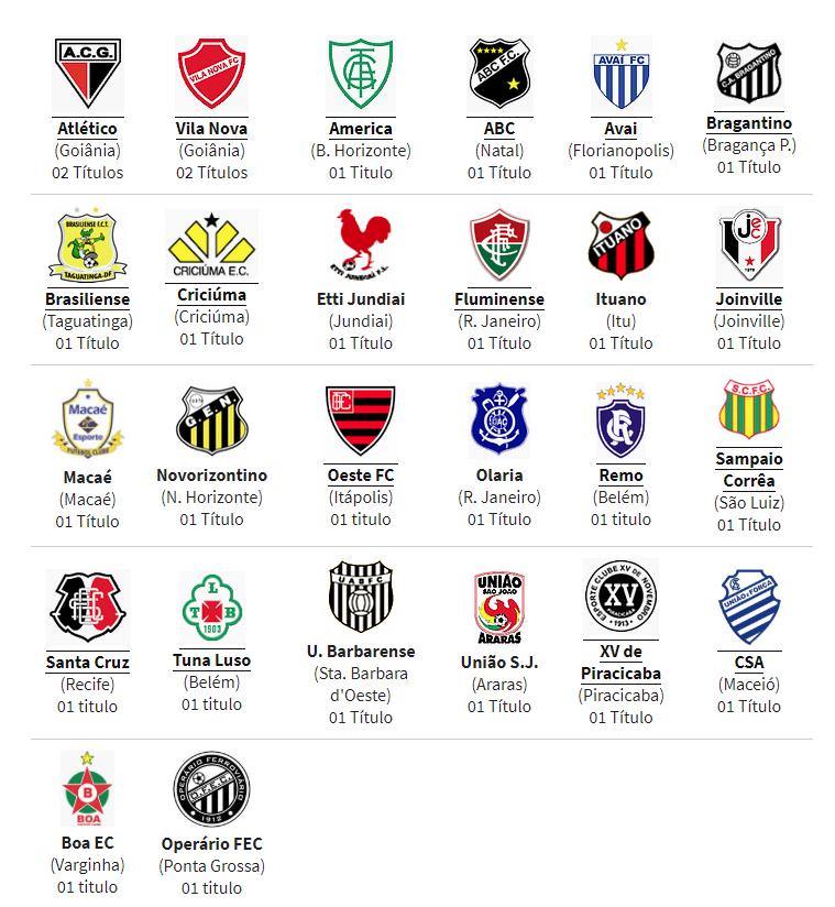 Clubes Campeões do Campeonato Brasileiro da Série C (1981-2018)