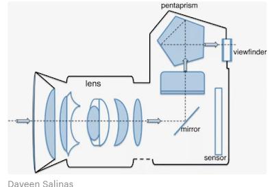 Apa Itu Kamera DSLR, SLR, Perbedaan, Cara Kerja dan Harganya