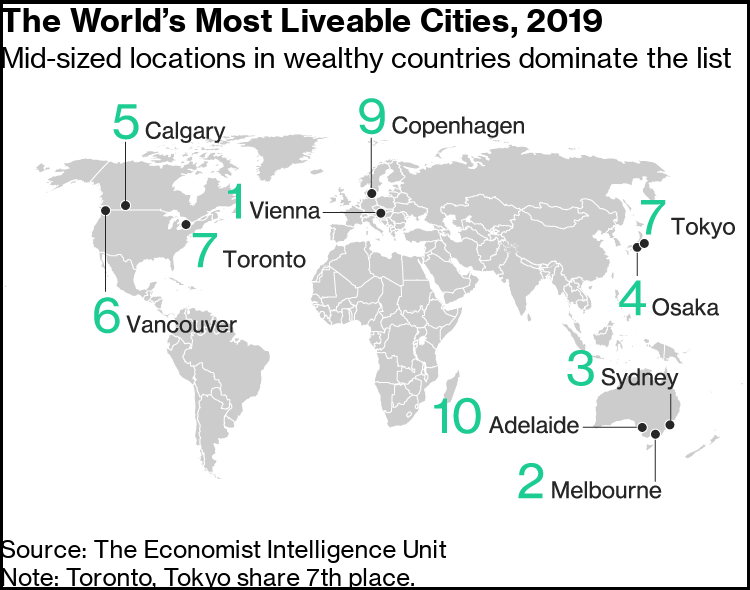 GLOBAL LIVEABILITY RANKINGS 2019: Daily Current Affairs: 5th September 2019: The Hindu+PIB