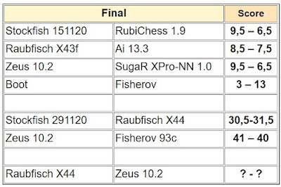 Chess Engines Diary - test tournaments - Page 2 M6JCERCup2020