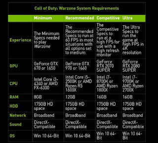 Spesifikasi System Requirements Call of Duty : Warzone