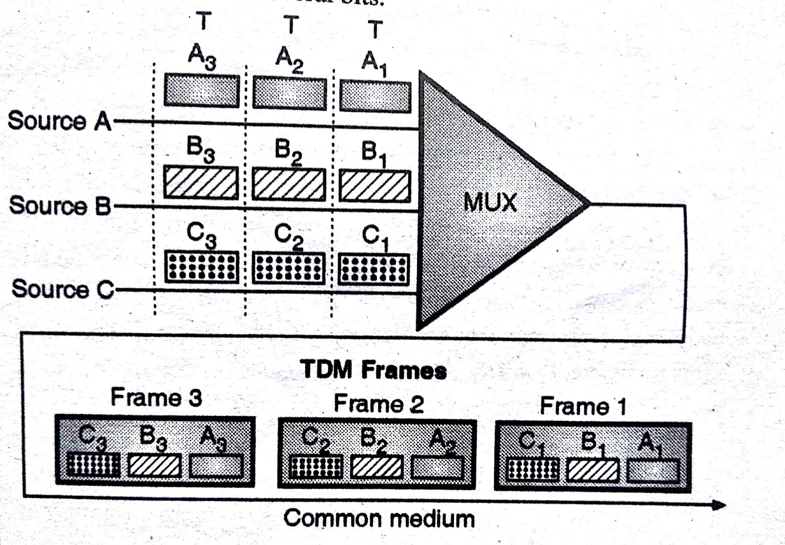 Time Division Multiplexing (TDM) - STUDY FOR ENGINEERING