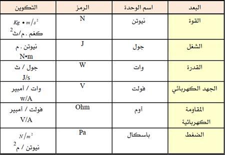 رموز وحدات القياس بالانجليزي 15