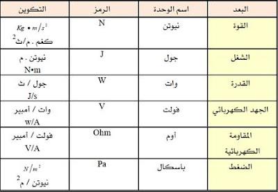 بعض وحدات القياس المشتقة في النظام الدولي