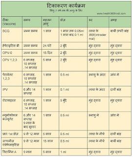 Immunization Schedule in Hindi