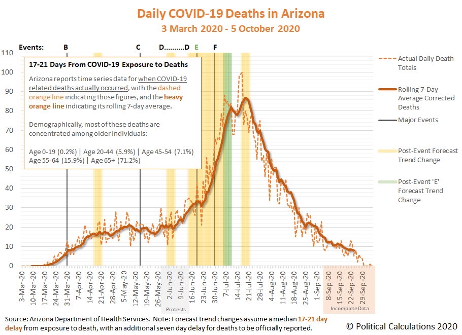 Daily COVID-19 Deaths in Arizona, 3 March 2020 - 5 October 2020