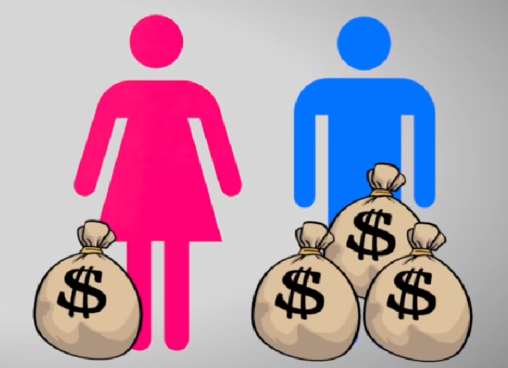 Economic Gender Inequality