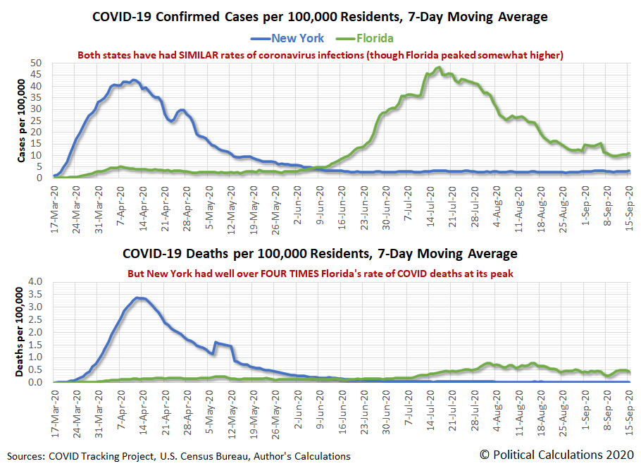 New York vs Florida: COVID-19 Confirmed Cases and Deaths per 100,000 Residents, 7-Day Moving Averages