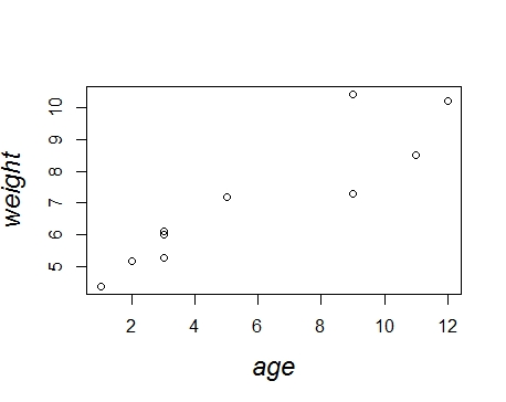 Data as vectors, using R