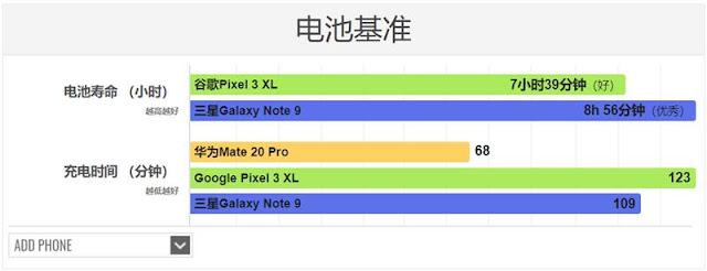 Huawei Mate 20 Pro có thể sạc đầy 100% viên pin 4.200 mAh trong 68 phút