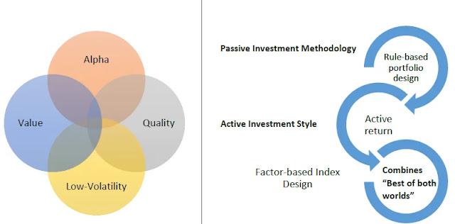 mutli factor indices