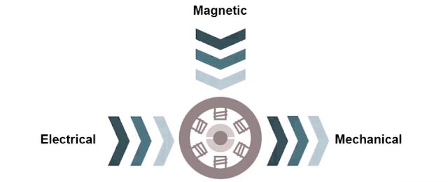 chip piko, Dasar-dasar Motor Listrik Bagaimana Dapat Berputar, konsep perubahan enertgi, konversi energi mekanik, konversi energi listrik, konversi energi