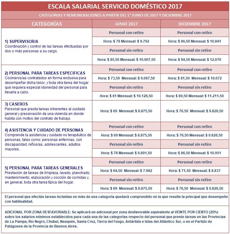 Escala salarial servicio dom stico 2017 for Modelo contrato de trabajo servicio domestico 2015