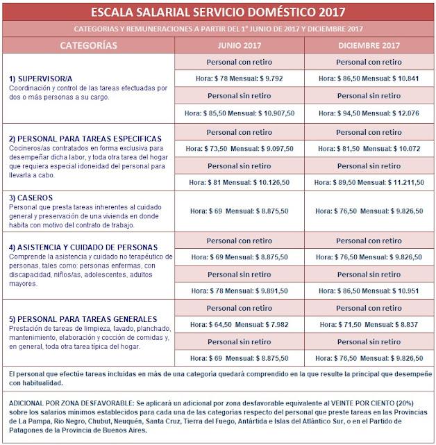 Escala salarial servicio doméstico 2017