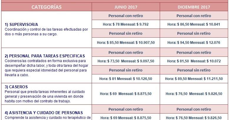 Escala salarial servicio doméstico 2017 - Ignacio online