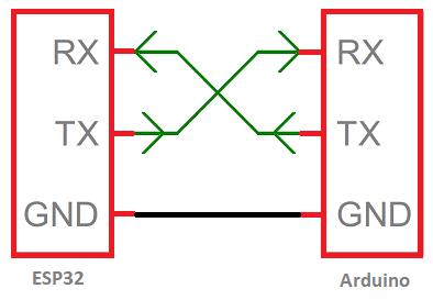 Serial Communication between an ESP32 and an Arduino